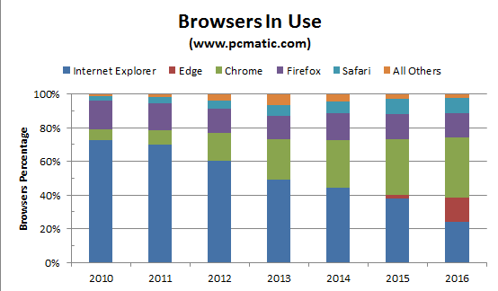 Browser Use