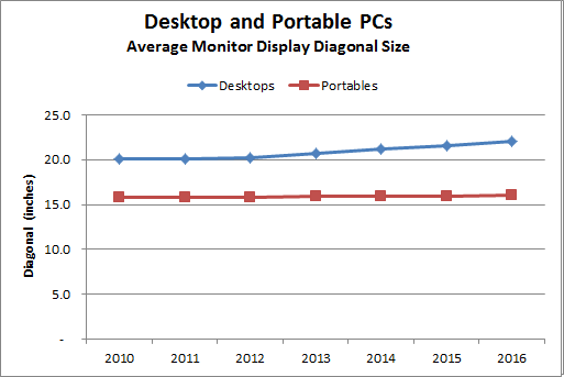 PC Monitor Display Size