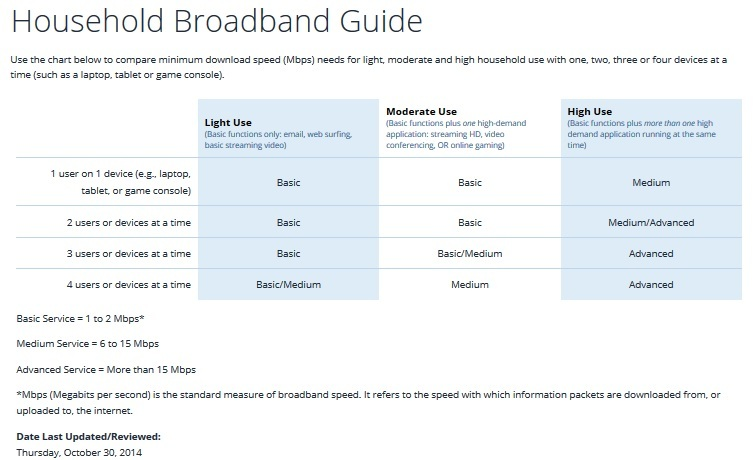 FCC Household Broadband Guide