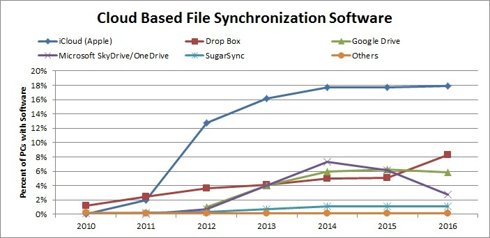 Cloud Based File Synchronization Software