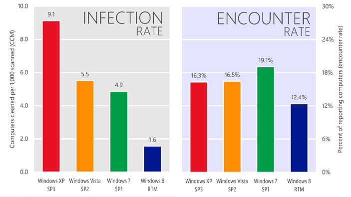 MSIR-infection-rates