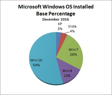 Windows Installed Base Pct