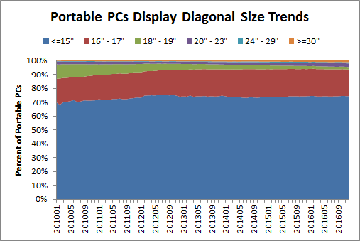 Portable PC Display Size Trends