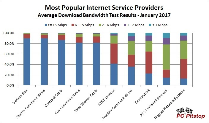 Top 10 ISP Avg Download Speeds