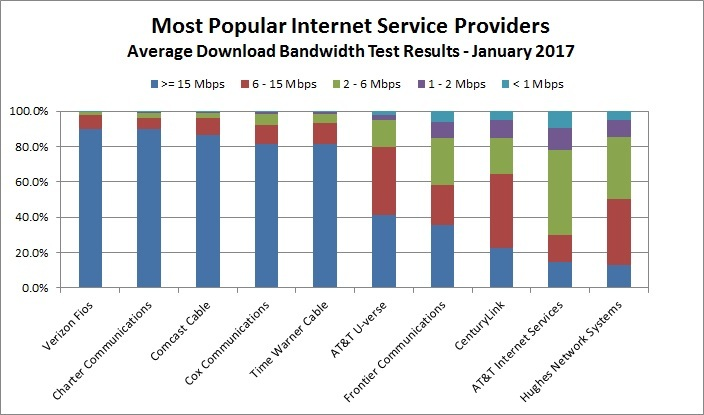 Top 10 ISP - Avg Download BW