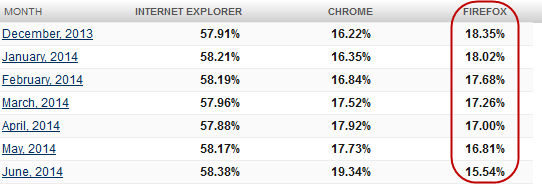 browser-trend