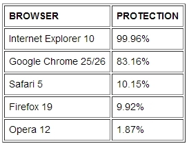 browserprotection