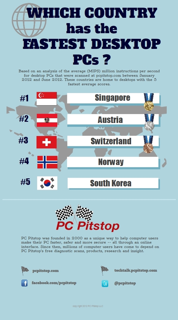 Which Country Has the Fastest Desktop PCs?