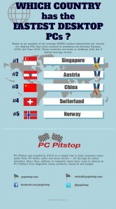 which country has the fastest desktop pcs