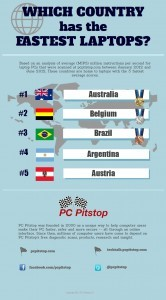 what country has the fastest laptop computers?