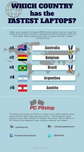what country has the fastest laptops?