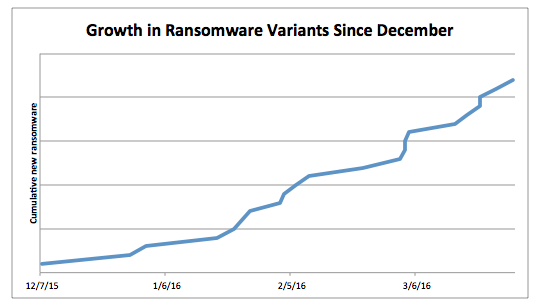 growth in ransomware