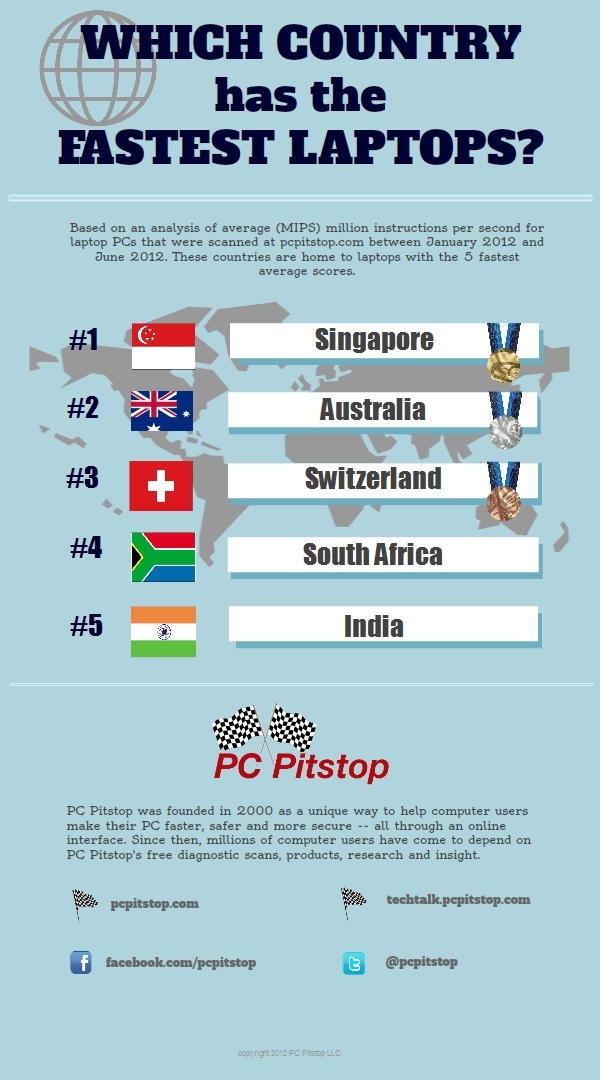 Which Country Has the Fastest Laptop PC?