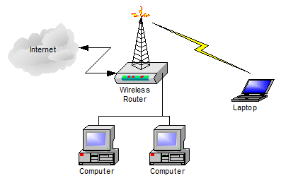simple_wireless_router